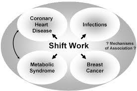 The Health Risks of Shift Work အလုပ္ခ်ိန္နဲ႔ က်န္းမာေရး