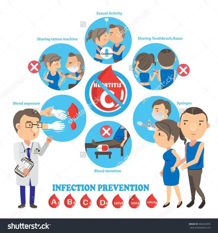 How to live with Hepatitis C positive person စီပိုးရွိသူနဲ႔ အတူေနရသူေတြ