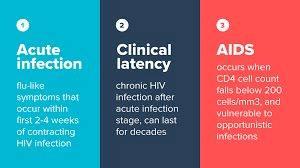 HIV infection stages အိတ္ခ်္အိုင္ဗြီ ကူးစက္ေရာဂါအဆင့္မ်ား