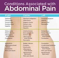 Abdominal Pain ဗိုက္နာတယ္ဆိုတာ