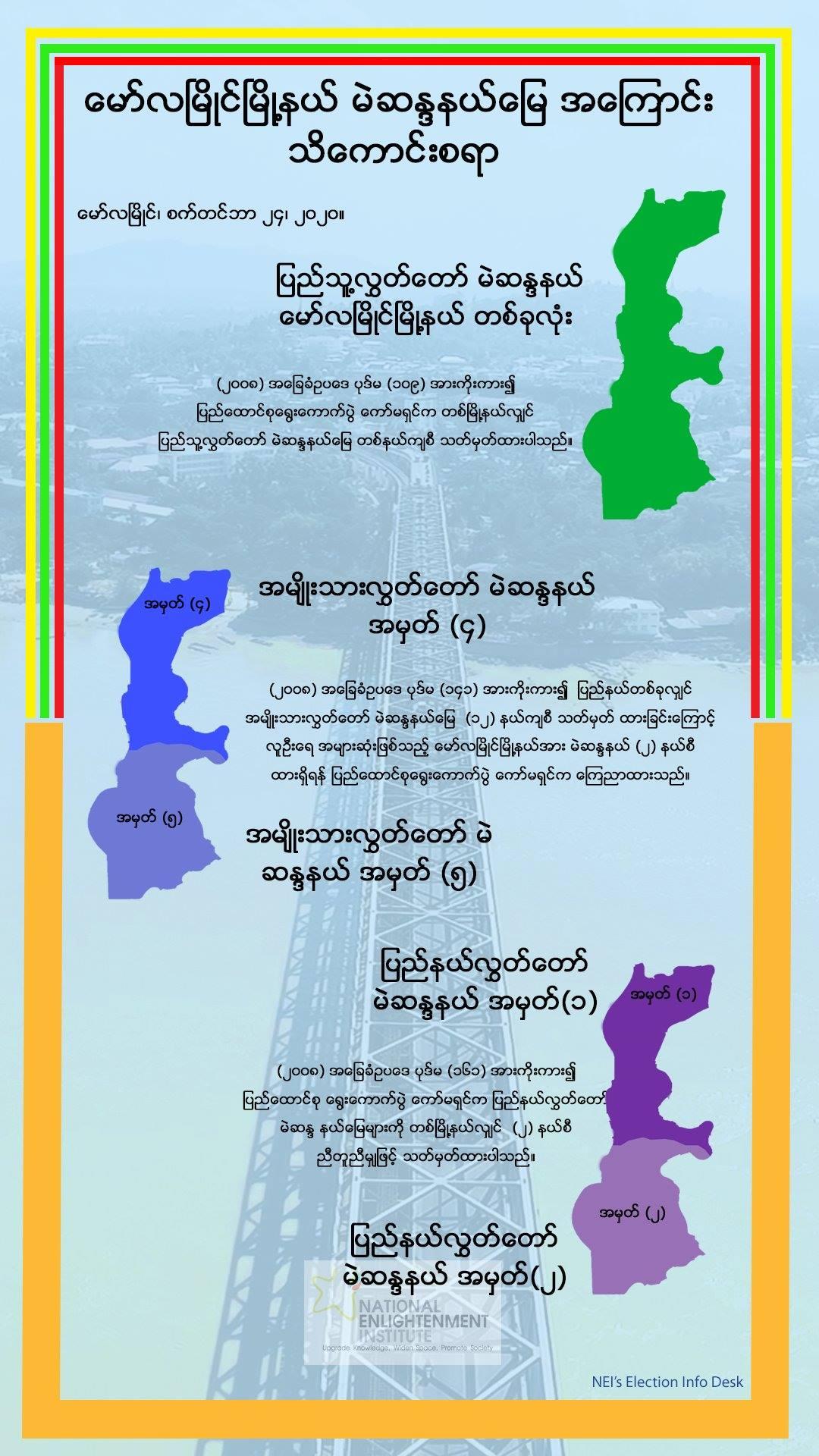 မော်လမြိုင်မြို့နယ်ရဲ့ မဲဆန္ဒနယ်မြေ သတ်မှတ်ချက်တွေ